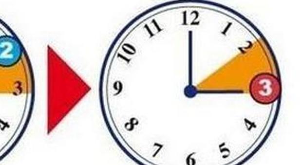 Torna l 39 ora legale pi luce ma dormiremo meno ecco for Quando entra in vigore l ora legale