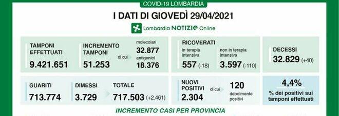 Covid in Lombardia, il bollettino di giovedì 29 aprile: 40 morti e 2.304 casi, 651 a Milano