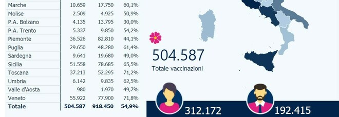 Vaccino Covid, superate le 500mila somministrazioni in Italia: Lazio prima regione con oltre 56mila