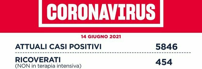 Covid nel Lazio, il bollettino di lunedì 14 giugno: 6 morti e 111 casi. Due province a contagio zero