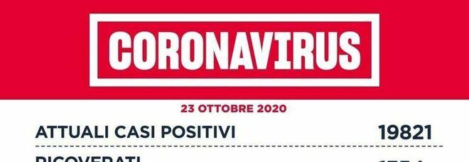 Lazio, oggi 1.389 nuovi casi (605 a Roma) e 11 morti. Coprifuoco da stasera a Roma