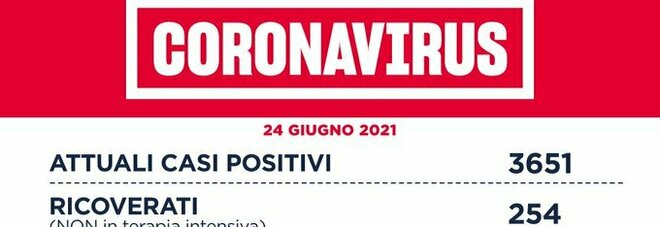 Covid nel Lazio, il bollettino di giovedì 24 giugno: 3 morti e 97 nuovi positivi