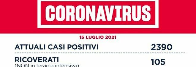 Covid nel Lazio, il bollettino di giovedì 15 luglio: un morto e 353 casi, è il dato più alto da fine maggio