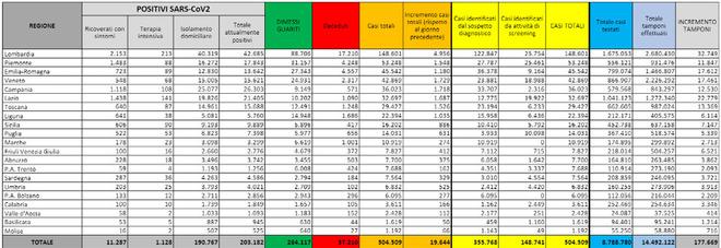 Coronavirus in Italia, 19.644 positivi in 24 ore su 177.669 tamponi. I decessi sono 151, salgono anche le terapie intensive (+79)