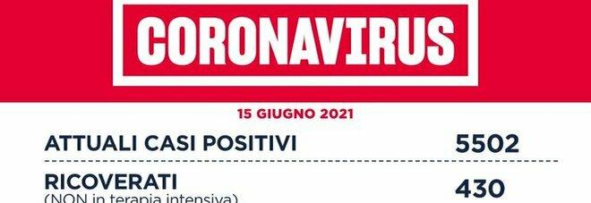 Covid nel Lazio, il bollettino di martedì 15 giugno: 13 morti e 118 nuovi positivi (69 a Roma)