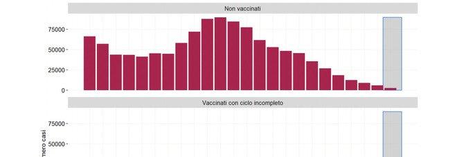 Nuovi contagi, la maggior parte «tra non vaccinati, soprattutto under 60». Il report dell'Iss