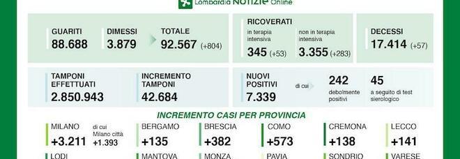 Coronavirus in Lombardia, 7.339 positivi e 57 decessi in 24 ore. A Milano città i nuovi casi sono 1.393