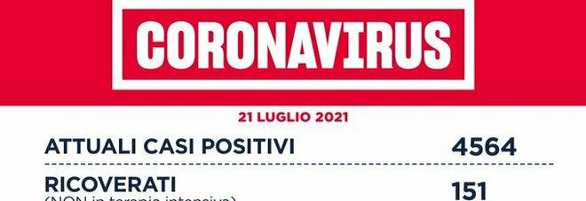 Covid nel Lazio, il bollettino di mercoledì 21 luglio: 616 casi (348 a Roma) e nessun decesso