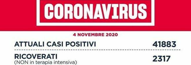Coronavirus nel Lazio, 34 morti e 2.431 nuovi positivi di cui oltre 1.200 a Roma