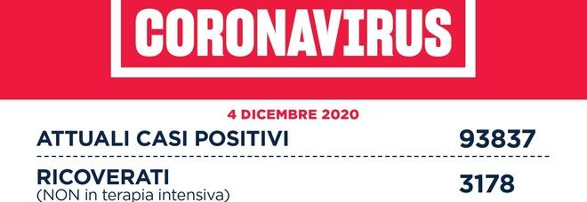 Coronavirus nel Lazio, il bollettino di venerdì 4 dicembre: 62 morti e 1.831 casi di cui 1.034 a Roma
