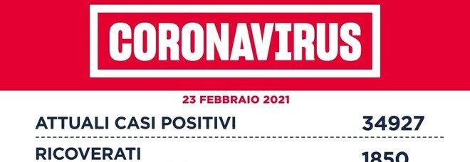 Nel Lazio 889 casi positivi (+35), 33 vittime (+9). Roma a quota 430. Diminuiscono le terapie intensive