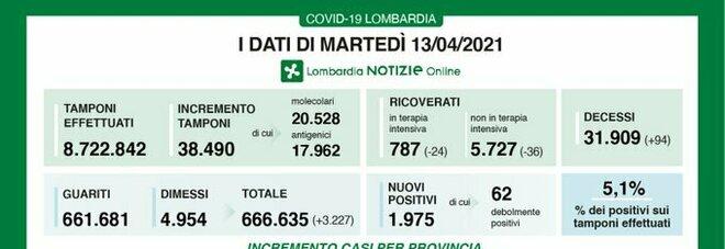 Covid in Lombardia, il bollettino di martedì 13 aprile: 94 morti e 1.975 casi in più, 506 a Milano