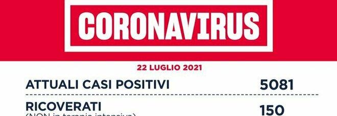 Covid nel Lazio, il bollettino di giovedì 22 luglio: 792 contagi (519 a Roma) e un morto