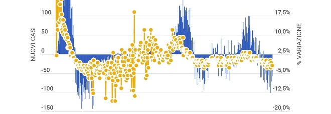 Covid Italia, 5.948 nuovi casi (mai così pochi dal 13 ottobre) e 256 morti