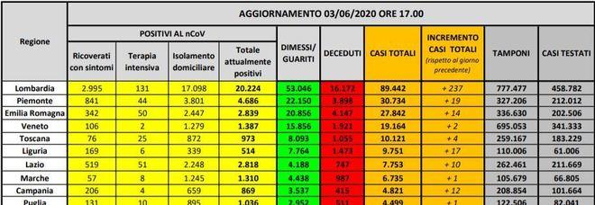 Italia, 321 nuovi casi ma zero contagi in nove regioni