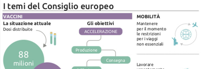 L'Ue avverte AstraZeneca, 'recuperi o niente export'