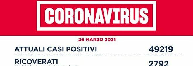 Coronavirus nel Lazio, il bollettino di venerdì 26 marzo: 37 morti e 2.006 casi (910 a Roma)