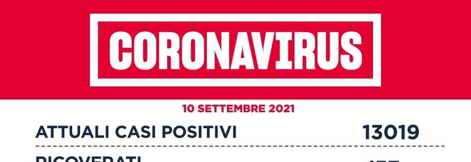 Covid Lazio, bollettino oggi 10 settembre 2021: 346 casi (130 a Roma) e 2 morti
