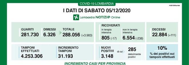 Coronavirus in Lombardia, il bollettino di oggi 5 dicembre: 3.148 nuovi casi e 111 morti