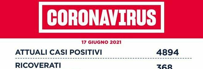 Covid nel Lazio, il bollettino di giovedì 17 giugno: 8 morti e 119 nuovi positivi (66 a Roma)