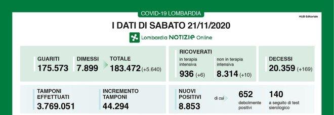 Coronavirus in Lombardia, il bollettino di oggi 21 novembre 2020: 8.853 nuovi casi e 169 decessi