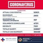 Nel Lazio 1.330 contagi
