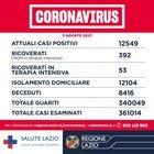 Nel Lazio 6 morti e 544 casi in più (240 a Roma)