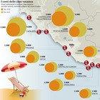 Zona rossa, nel Lazio è corsa alle case-vacanza: da Fregene a Capalbio i prezzi raddoppiano