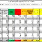 Covid Italia, il bollettino di oggi: 1.638 nuovi casi e boom di morti, 24 in un giorno. Mai così tanti da luglio