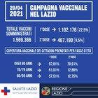 Vaccini nel Lazio, almeno una dose a quasi sei ultrasessantenni su dieci