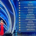 Sanremo 2020 terza serata, cronaca: Tosca vince la serata delle Cover. Roberto Benigni senza censure, Georgina bacia il suo Ronaldo