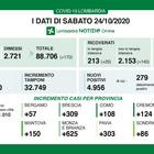 Coronavirus in Lombardia, quasi 5 mila positivi in 24 ore. A Milano e provincia oltre duemila contagi (2.306)