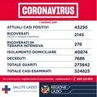 Covid Lazio, bollettino oggi 1 maggio: 1.069 nuovi casi positivi (504 a Roma) e 13 morti