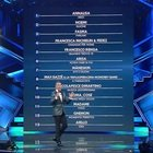 Sanremo 2021: Noemi splendida in D&G, Loredana Berté incanta l'Ariston. Diretta