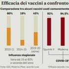 Vaccino, i drive-in nel piano di profilassi: governo diviso sull'obbligo