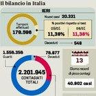 Covid, curva contagi come a dicembre: regioni, preoccupa il Lazio, male Veneto e Lombardia