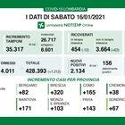 Coronavirus in Lombardia, il bollettino di sabato 16 gennaio 2021: 2.134 i nuovi casi, 78 i decessi. A Milano città 365 contagi