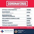Nel Lazio 23 decessi e 1.913 positivi