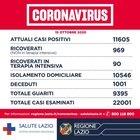 Nel Lazio altri 594 positivi e 7 decessi