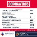 Coronavirus, nel Lazio un morto e 18 nuovi positivi (13 dall'estero). «Valore Rt è di 1,04»