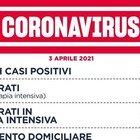 Covid Lazio, il bollettino: oggi 1.631 contagi (800 a Roma) e 27 morti. Più ricoveri e terapie intensive