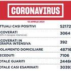 Covid Lazio, bollettino oggi 13 aprile 2021