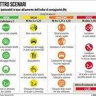 Covid, 5 regioni sono già in scenario 4: Lombardia, Piemonte, Emilia Romagna, Campania e Bolzano ad alto rischio lockdown