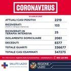 Covid Lazio, bollettino oggi 12 luglio: 172 nuovi casi (120 a Roma) e 1 morto. D'Amato: «Vaccinarsi prima delle vacanze»