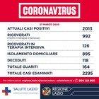 A Roma 120 nuovi contagiati (+12)