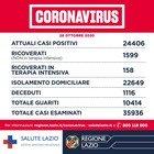 Nel Lazio 1.698 positivi e 16 decessi