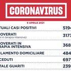 Covid Lazio, bollettino oggi 9 aprile 2021: 1.363 nuovi casi (600 a Roma), 47 i morti