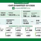 Coronavirus in Lombardia, il bollettino di oggi 10 novembre 2020: 10.955 nuovi contagi e 129 morti