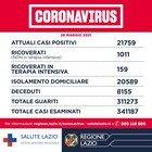 Covid Lazio, bollettino 28 maggio: 296 contagi (202 a Roma) e 11 morti. Il 45% della popolazione è stata vaccinata