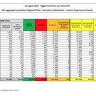 Coronavirus, 9 morti e 379 casi positivi in più: 117 in Veneto e 77 in Lombardia, una sola regione a contagio zero